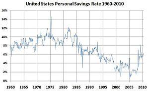 English: Chart of United States Personal Savin...