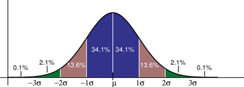 Standard Deviation Diagram Created with raw Po...