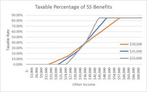 taxability of Social Security
